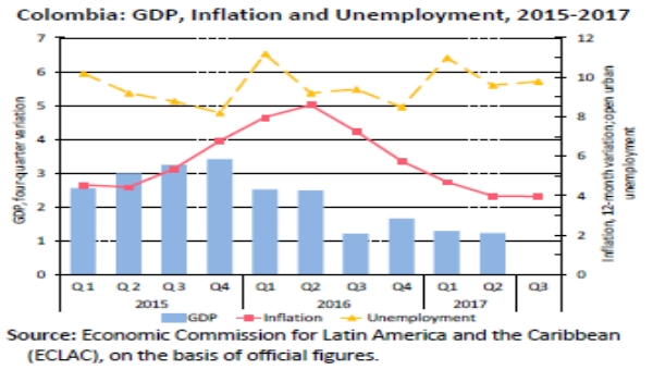 Colombia GDP, Inflation, Employment Trends
