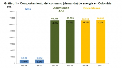 Electric Power Demand During 2017 Dipped in Antioquia, Grew Nationally