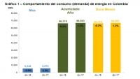 Colombia Power Demand Rising