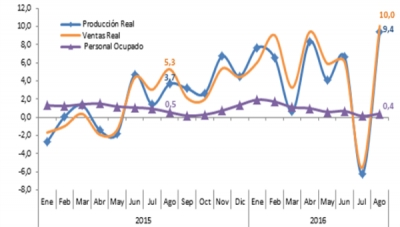 Colombia Manufacturing Rebound Strengthens; Up 9.4% Year-on-Year