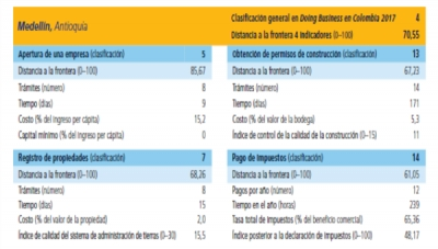How Medellin Ranks in 4 Key 'Doing Business' Categories