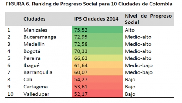 Medellin, Cartagena Making Biggest Gains in Social Progress: IPS Study