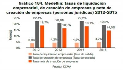 'Medellin Como Vamos' Study Shows Progress, Shortfalls