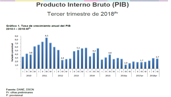 Colombia's GDP (PIB) Rose to 2.7% in 3Q 2018