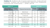 Antioquia Ranks 8th Nationally in Industrial Specialization