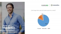 Medellin Mayor Daniel Quintero has Highest Favorability Rating Among Colombian Voters