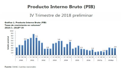 Colombia's GDP Grew 2.7% in 201 February 2019