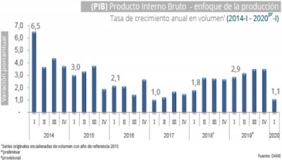 Colombia GDP Weakens as Covid-19 Crisis Starts