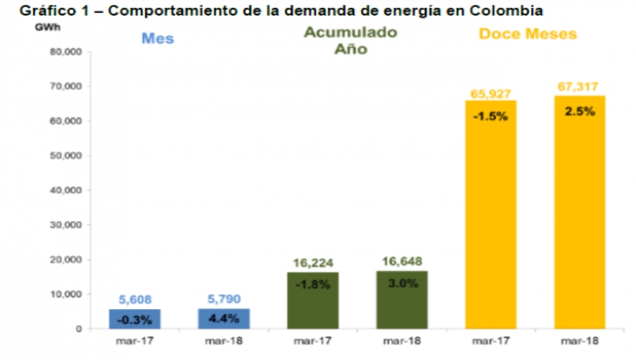 Colombia, Antioquia Electric-Power Demand on the Rise Again