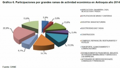Antioquia's Gross Domestic Product Grew 7% in 2014: DANE