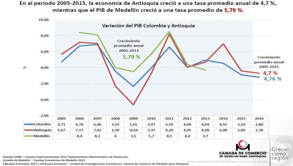 Antioquia Economy to Grow 3.3% in 2016: Medellin Chamber of Commerce