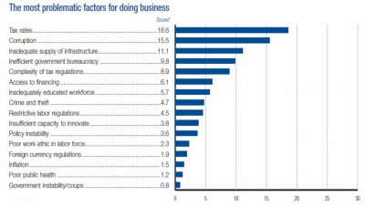 Colombia Improving in World Economic Forum Competitiveness Index